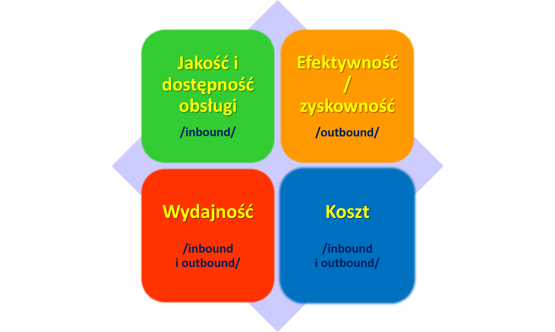KPI_call_center_cztery_kategorie