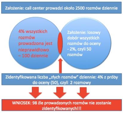 graf_rozmowy_monitoring