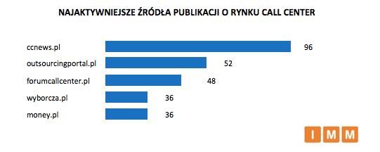 ranking_imm_aktywnosc