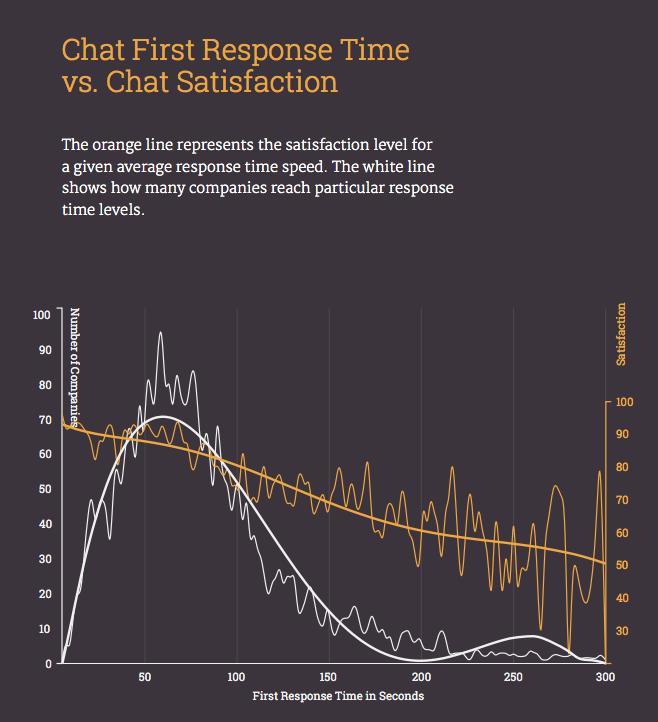 Wykres pokazujący zależność oceny rozmowy pozostawianej przez klienta od czasu otrzymania pierwszej odpowiedzi zwrotnej od konsultanta LiveChat Customer Service Report - November 2015 https://www.livechatinc.com/livechat-resources/customer-service-report-2015/