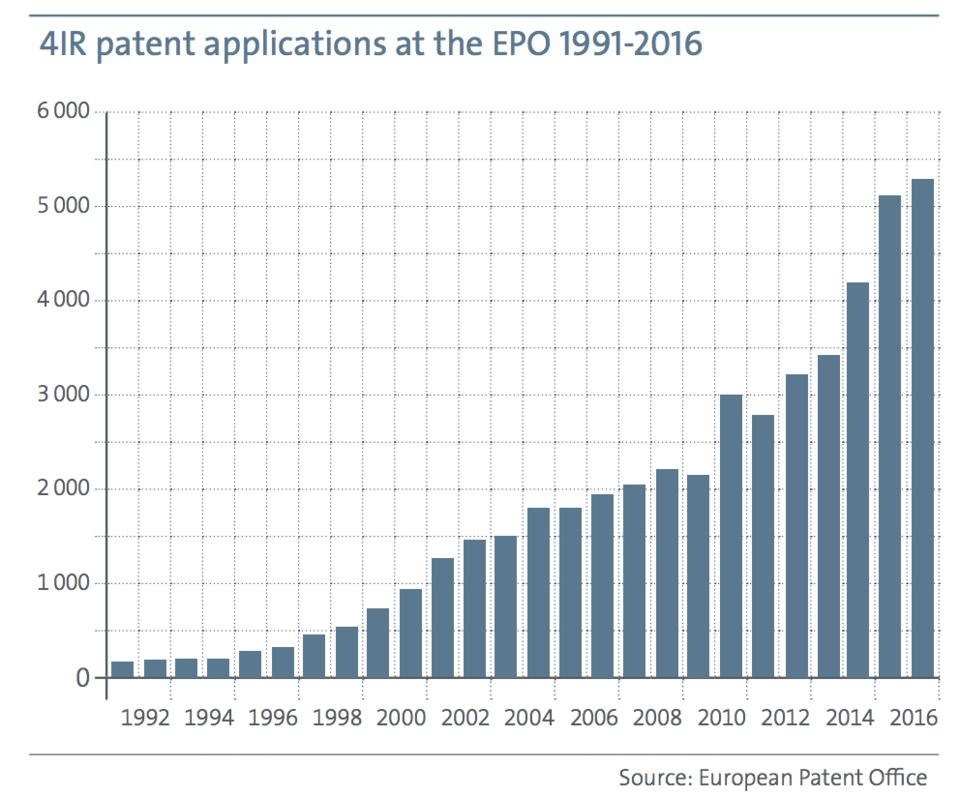 Wykres obrazujący rosnącą liczbę wniosków patentowych spływających do Europejskiego Urzędu Patentowego.